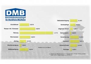 Betriebskostenspiegel-2015