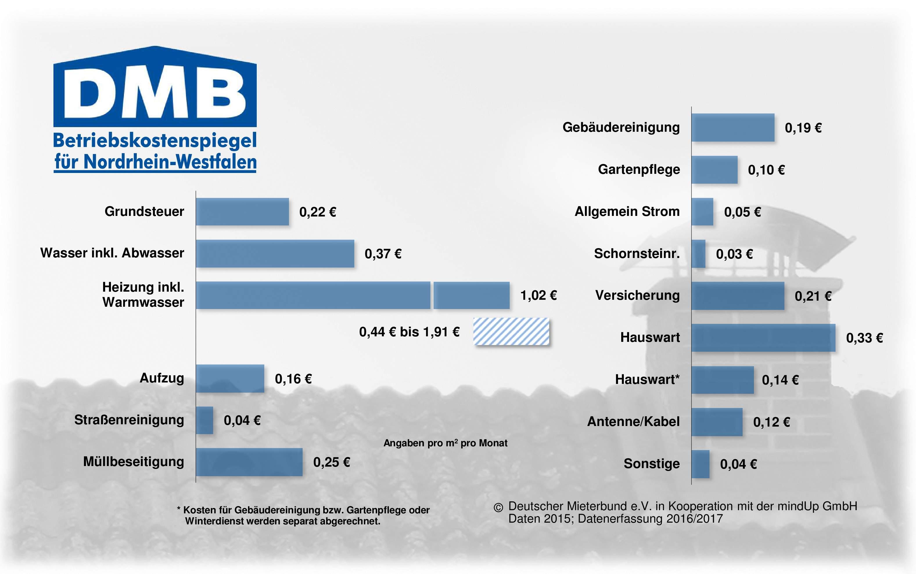 Betriebskostenspiegel-2016